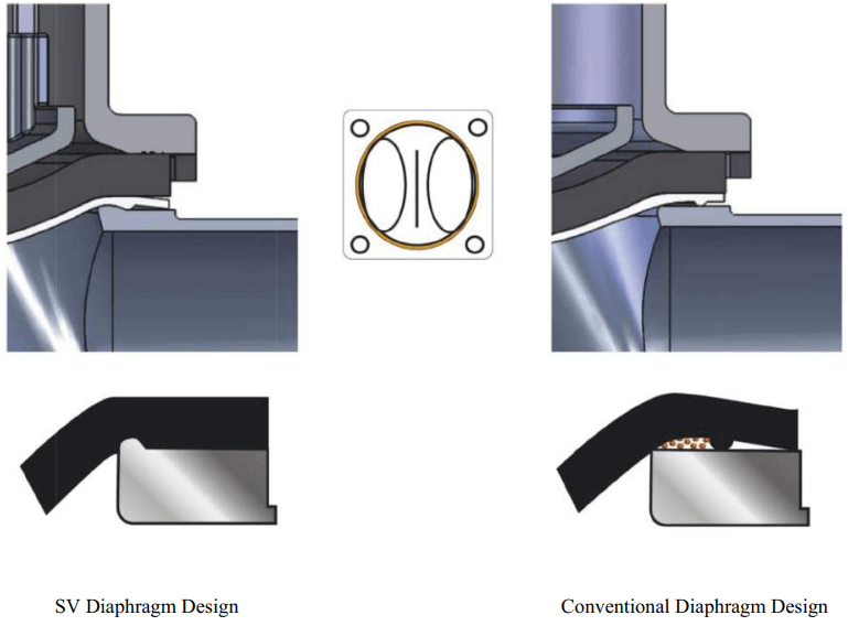 SIMPLE VALVES Special Diaphragm Design
